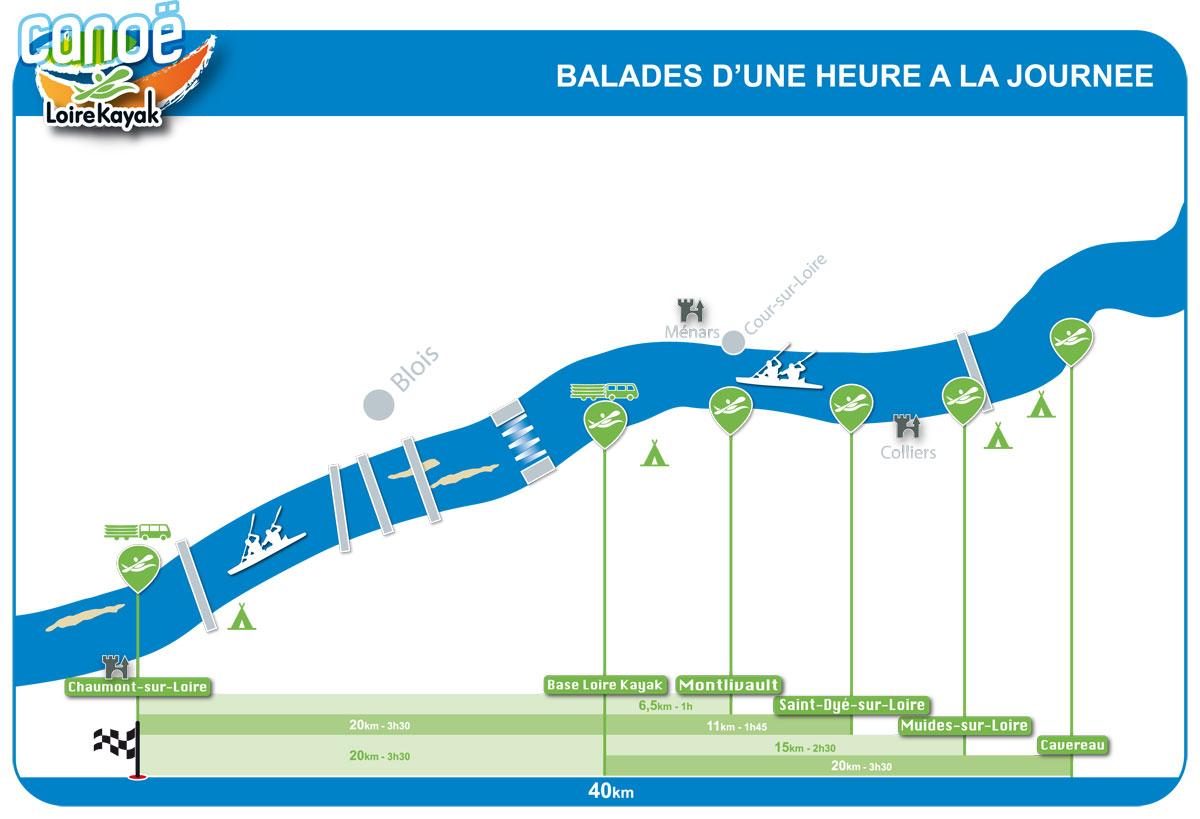 Parcours en canoë sur la journée sur la Loire